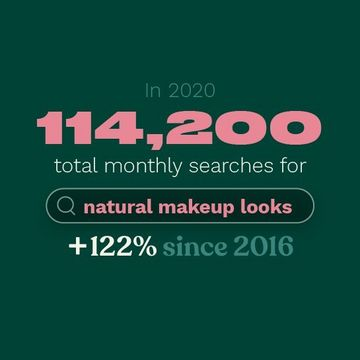 In 2020 114,200 total monthly searches were for natural make up looks