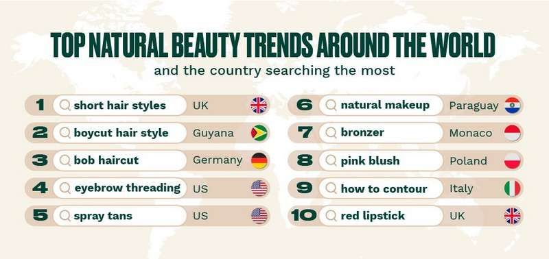 Top natural beauty trends