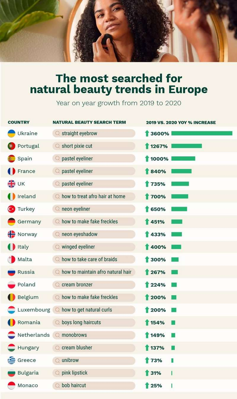 The most searched for natural beauty trends in Europe