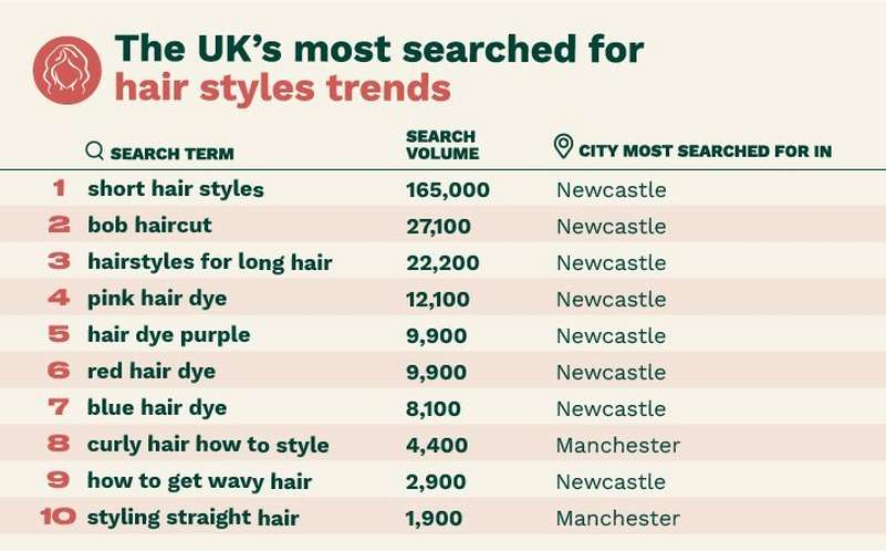 The UK's most searched for hairstyle trends