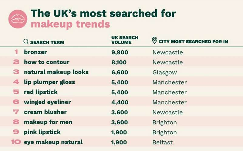The UK's most search for make up trends