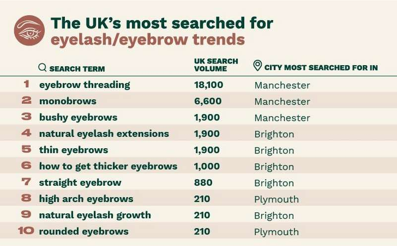 The UK's most searched for eyelash/eyebrow trends