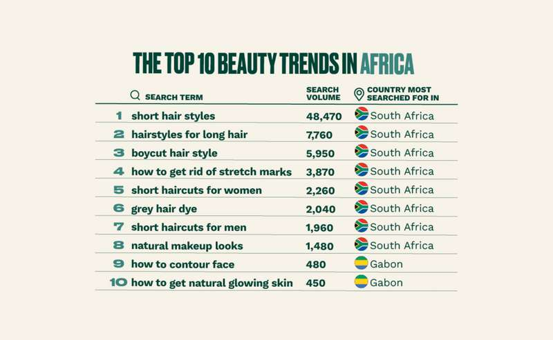 The top beauty trends in Africa