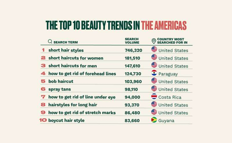 The top beauty trends in the Americas