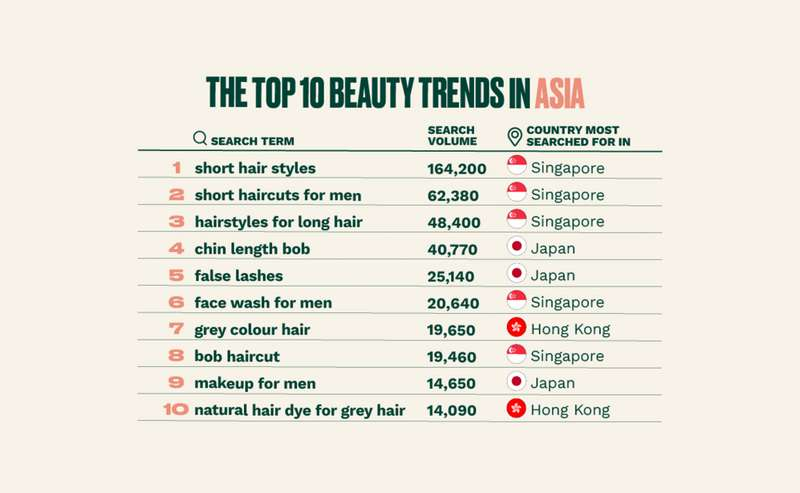 The top beauty trends in Asia