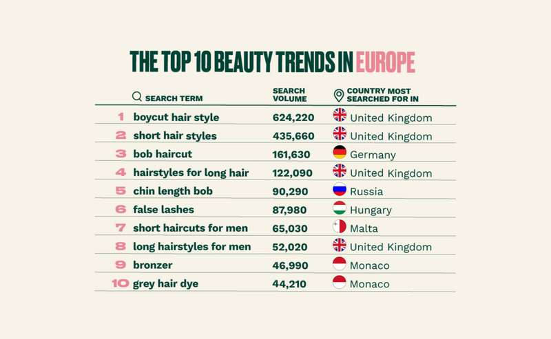 The top beauty trends in Europe