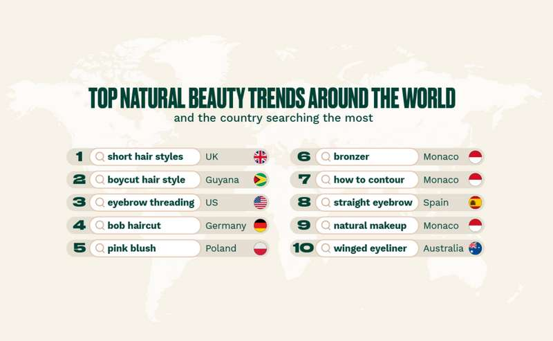 Top Natural beauty trends around the world