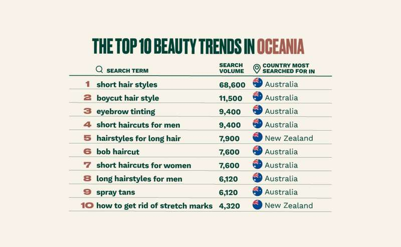 The top 10 beauty trends in Oceania