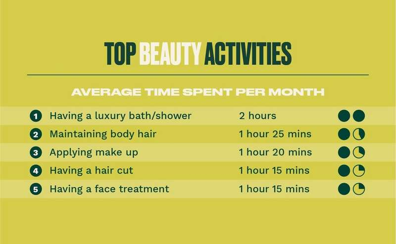 Top beauty activities