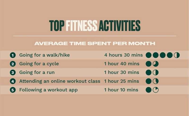 Top fitness activities
