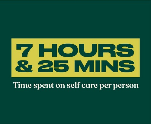 7 hours and 25 mins time spent on self care per person