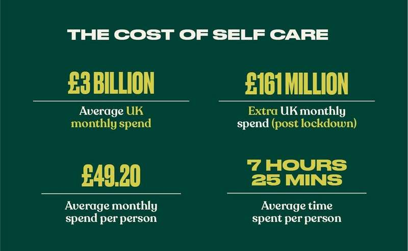 The cost of self care statistics in the UK