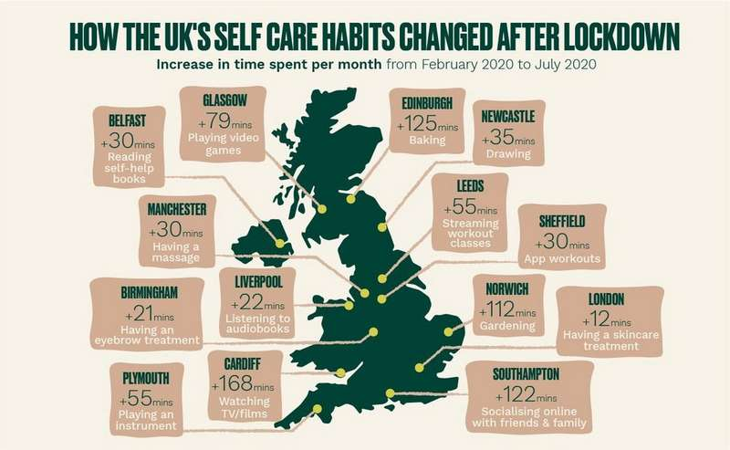 How the UK's Self Care Habits Change After Lockdown