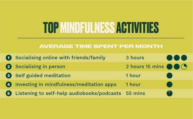 Top Mindfulness Activities