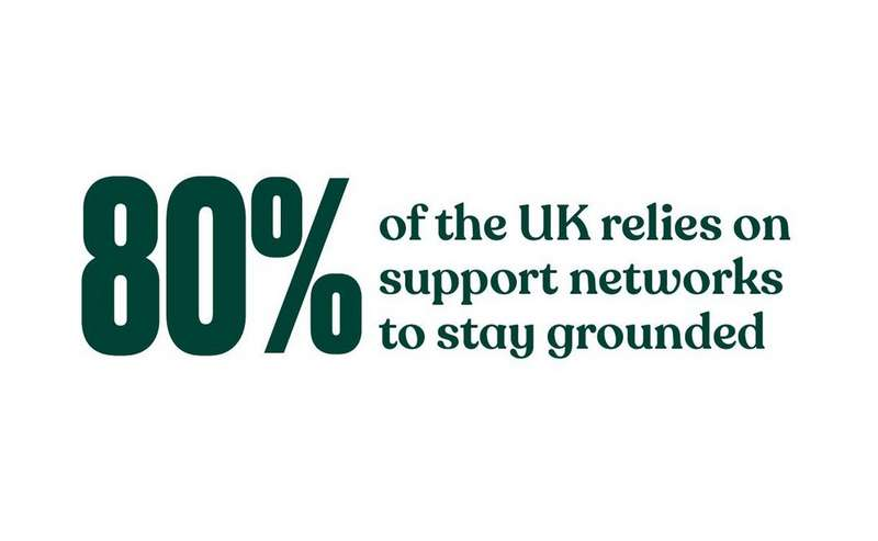 80% of the UK relies on support networks to stay grounded