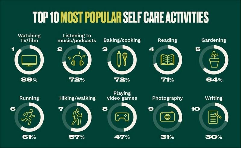 Top 10 most popular self care activities