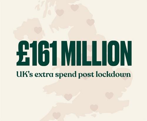 £161 million UK's extra spend post lockdown