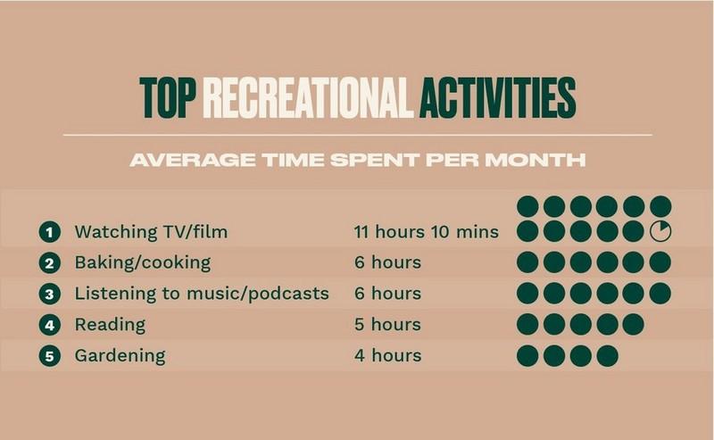 Top Recreational Activities