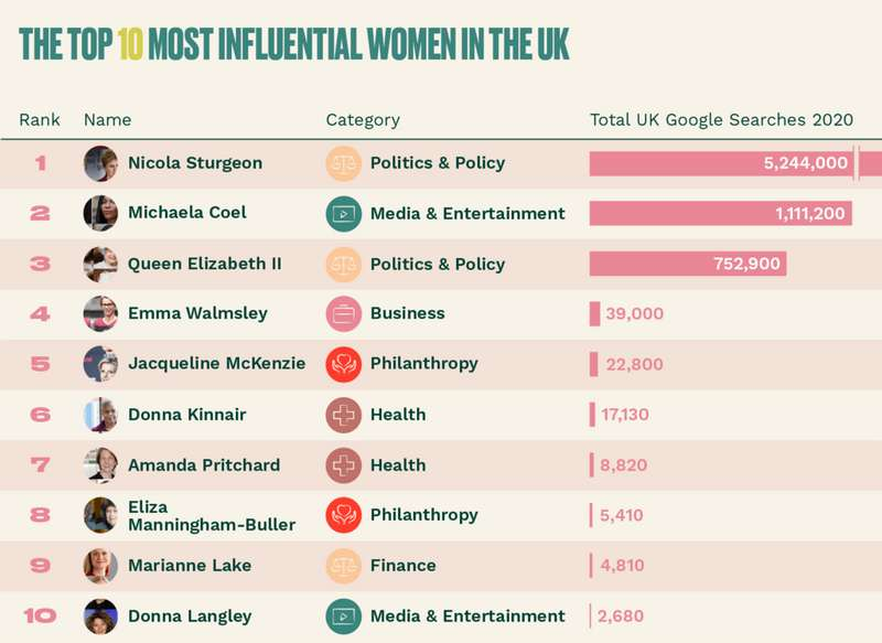 Influential women stats