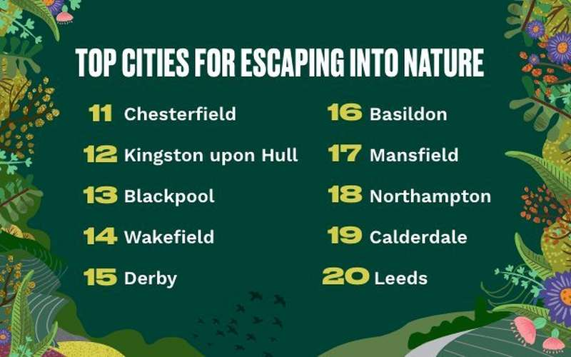 Top cities for escaping into nature